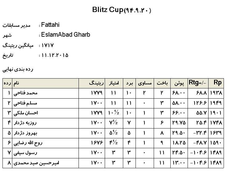 Blitz Cup(20 azar 94)