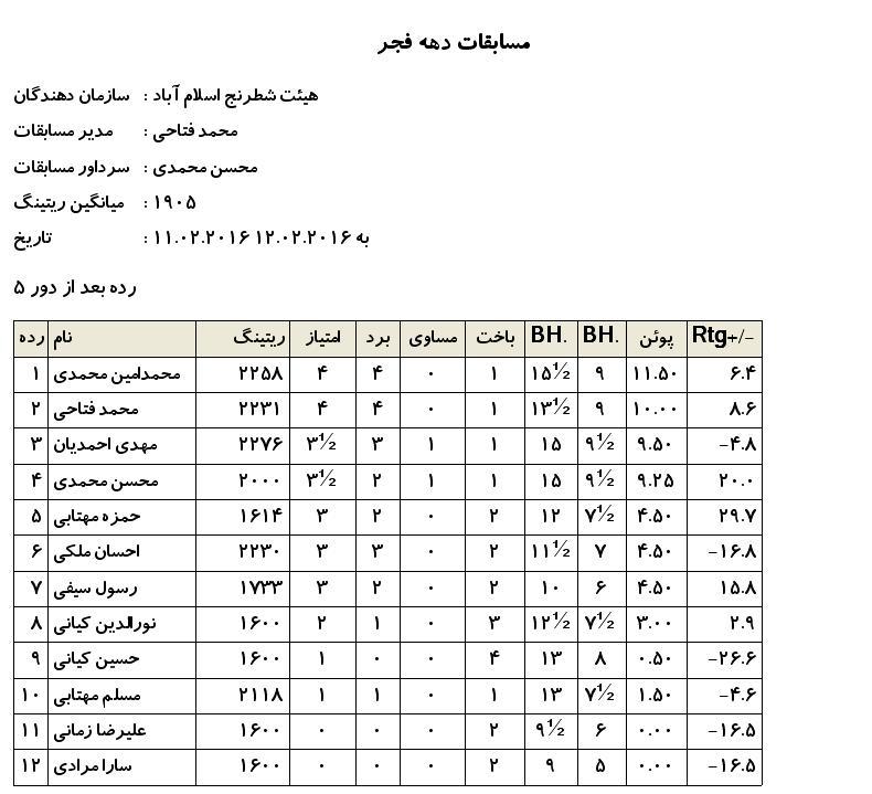 resultfajr94